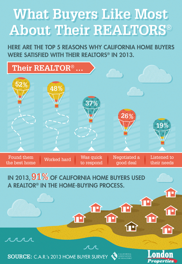 What Buyers Like Most About Their REALTORS<sup>®</sup>